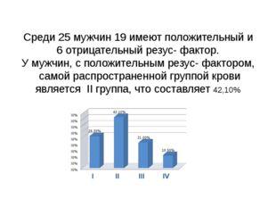 Среди 25 мужчин 19 имеют положительный и 6 отрицательный резус- фактор. У муж