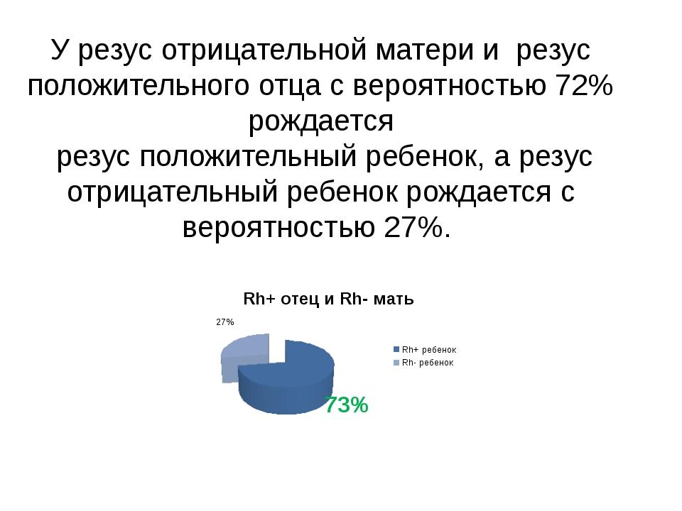 У резус отрицательной матери и резус положительного отца с вероятностью 72% р...