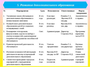 5. Развитие дополнительного образования №МероприятияСрокИсполнителиОтвет