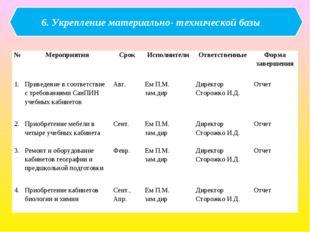 6. Укрепление материально- технической базы №МероприятияСрокИсполнителиО