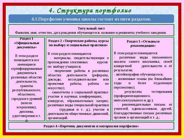 4. Структура портфолио 4.1.Портфолио ученика школы состоит из пяти разделов....