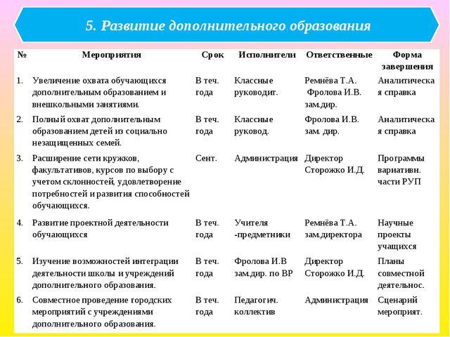 5. Развитие дополнительного образования №МероприятияСрокИсполнителиОтвет...