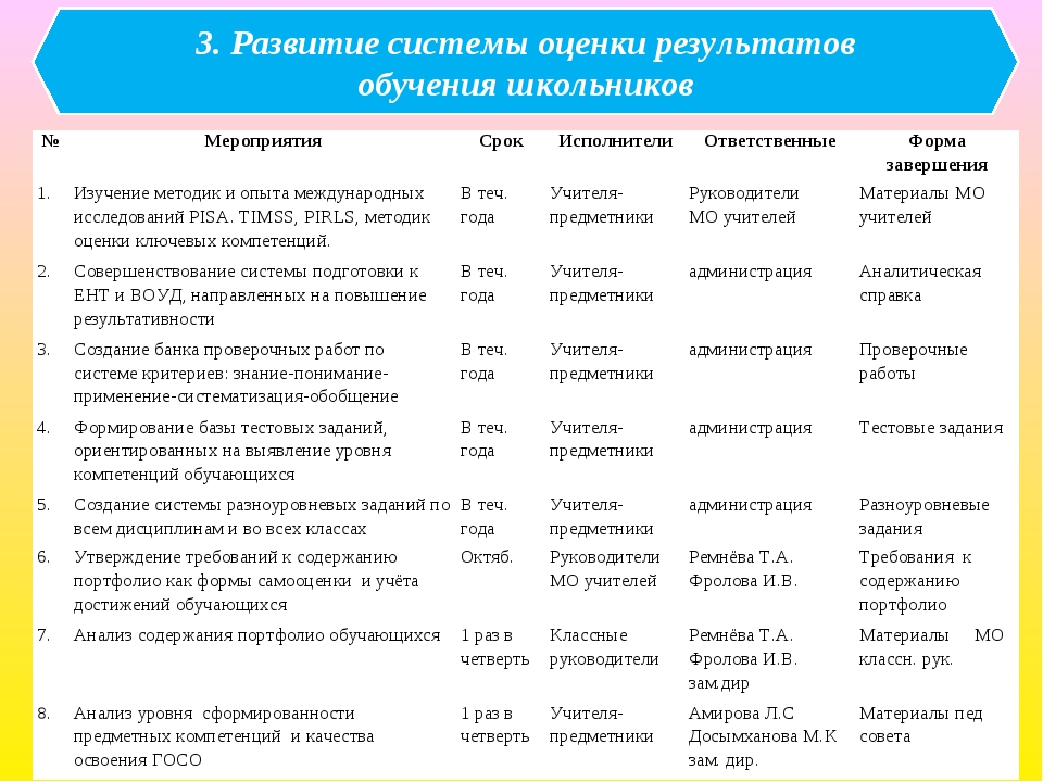 3. Развитие системы оценки результатов обучения школьников №МероприятияСрок...