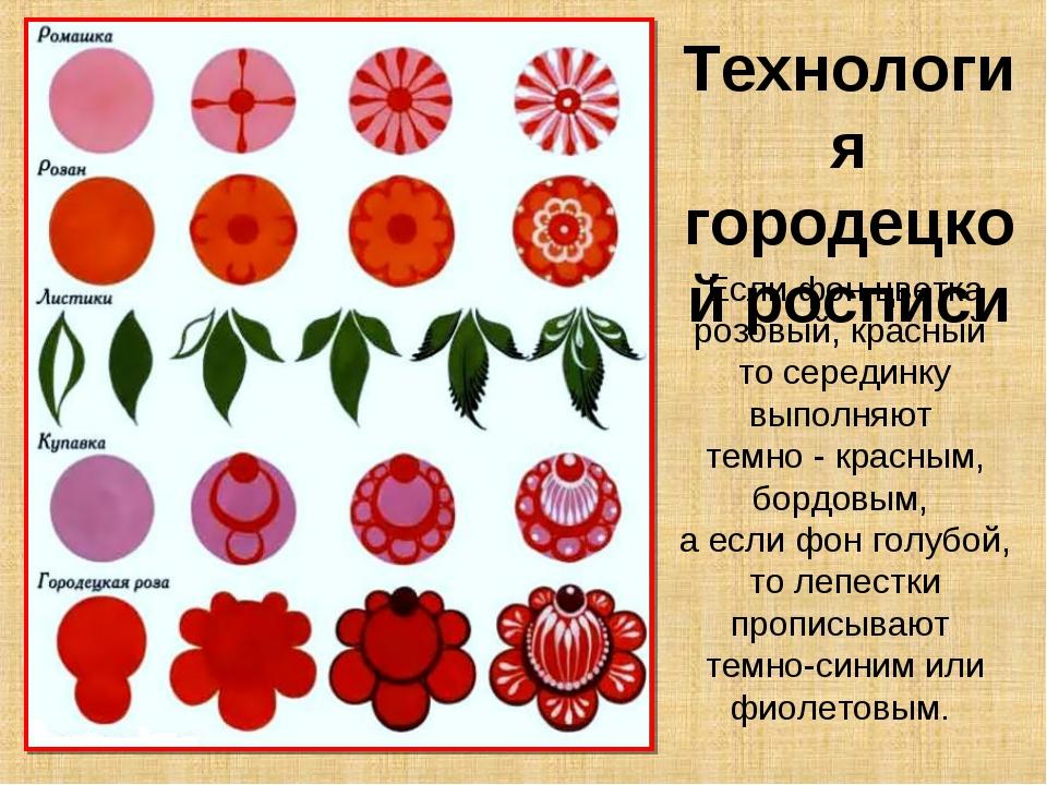 Технология городецкой росписи Если фон цветка розовый, красный то серединку в...