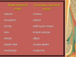 Заимствованное словоСинонимы в русском языке паркингстоянка секьюритиохран