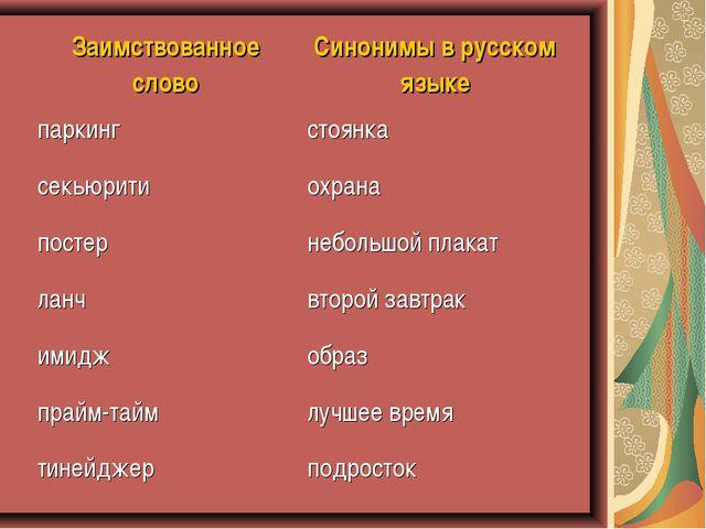 Заимствованное словоСинонимы в русском языке паркингстоянка секьюритиохран...