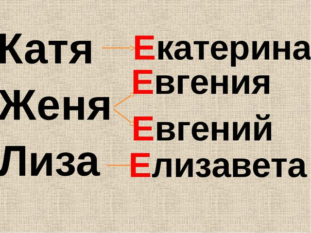 Женя Катя Лиза Екатерина Евгения Евгений Елизавета