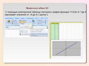Практическое задание № 1 С помощью электронной таблицы построить график функ