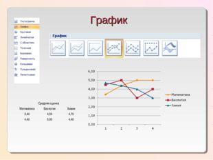 График Средняя оценка МатематикаБиологияХимия 3,404,504,70 4,405,004,40