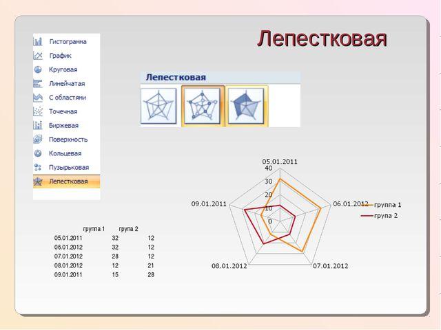 Лепестковая группа 1група 2 05.01.20113212 06.01.20123212 07.01.201228...
