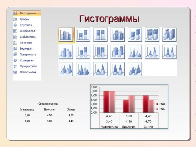 Гистограммы Средняя оценка МатематикаБиологияХимия 3,404,504,70 4,405,...