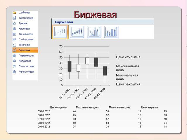 Биржевая Цена открытияМаксимальная ценаМинимальная ценаЦена закрытия 05.0...