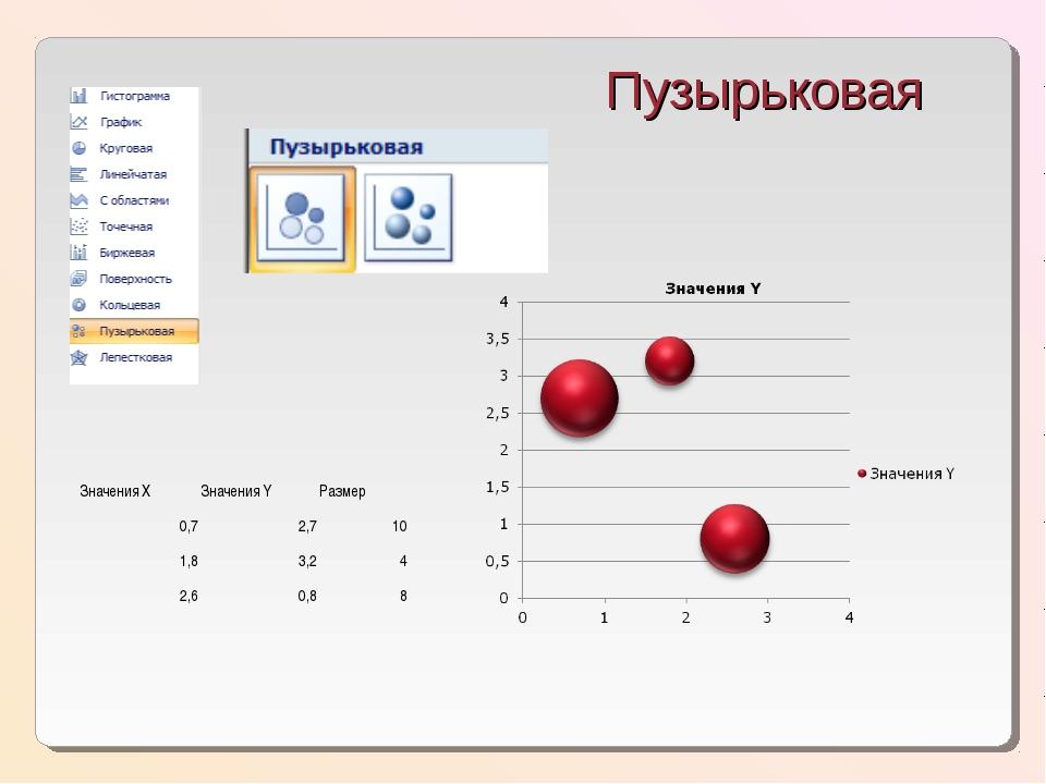 Пузырьковая Значения ХЗначения YРазмер 0,72,710 1,83,24 2,60,88