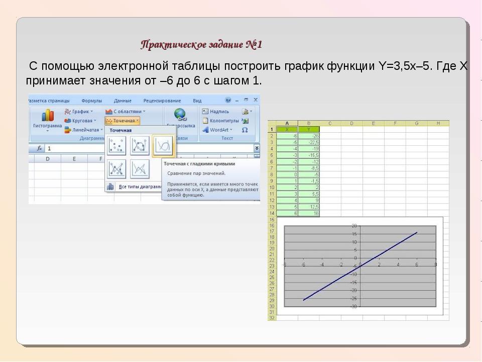 Практическое задание № 1 С помощью электронной таблицы построить график функ...