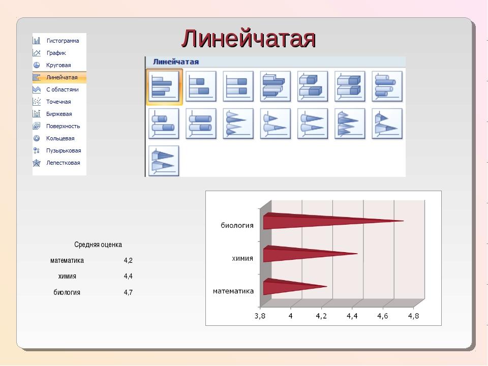 Линейчатая Средняя оценка математика4,2 химия4,4 биология4,7
