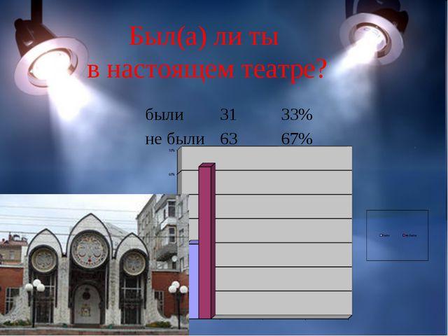 Был(а) ли ты в настоящем театре? были3133% не были6367%