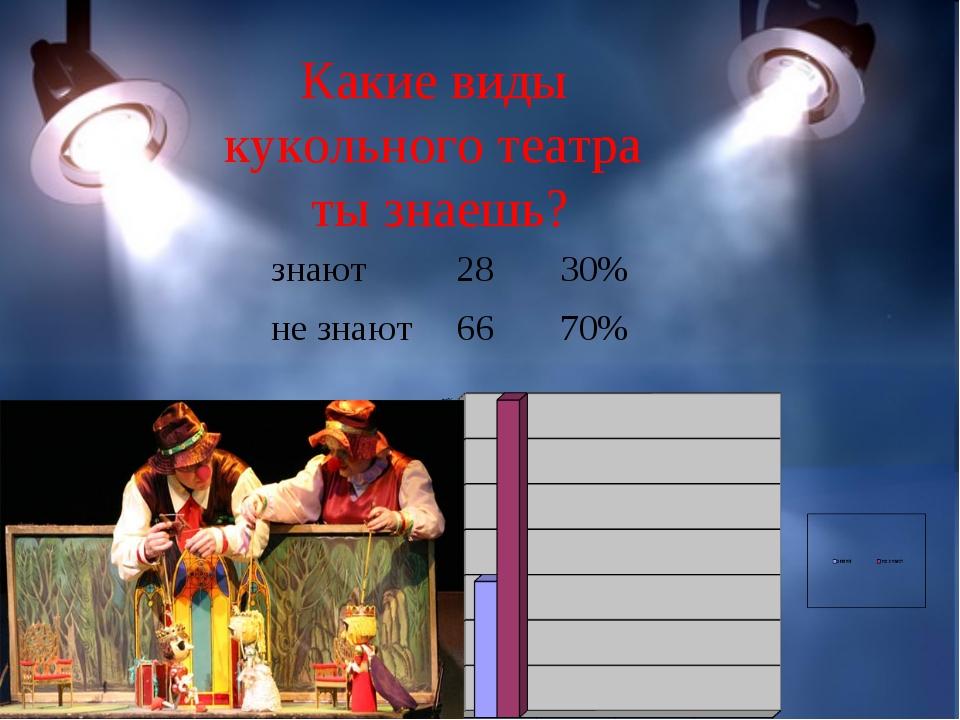 Какие виды кукольного театра ты знаешь? знают2830% не знают6670%
