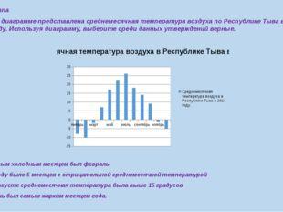 1 группа На диаграмме представлена среднемесячная температура воздуха по Респ