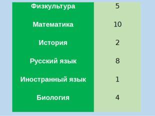 Физкультура 5 Математика 10 История 2 Русский язык 8 Иностранный язык 1 Биоло