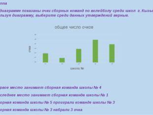 4 Группа 1.На диаграмме показаны очки сборных команд по волейболу среди школ