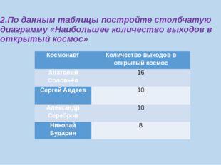 2.По данным таблицы постройте столбчатую диаграмму «Наибольшее количество вых