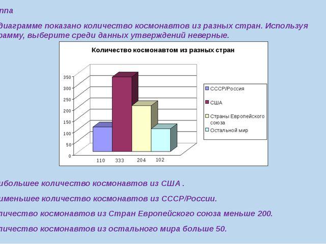 3 группа 1.На диаграмме показано количество космонавтов из разных стран. Испо...