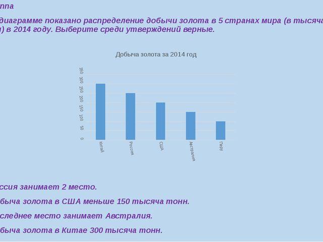 5 группа 1.На диаграмме показано распределение добычи золота в 5 странах мира...