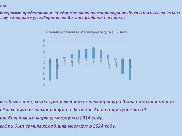 7 группа 1.На диаграмме представлено среднемесячная температура воздуха в Кыз...