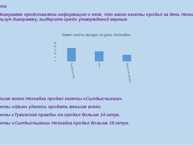 8 группа 1.На диаграмме представлена информация о том, что какие газеты прода...