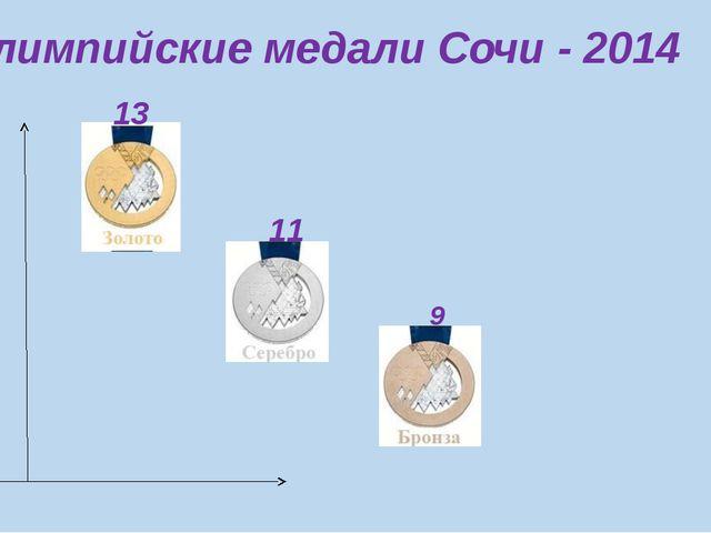 Олимпийские медали Сочи - 2014 9 11 13