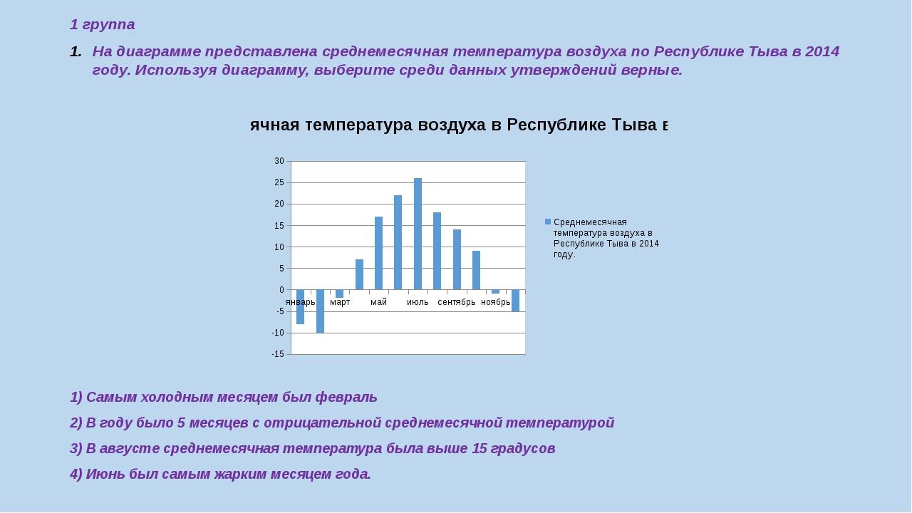 1 группа На диаграмме представлена среднемесячная температура воздуха по Респ...