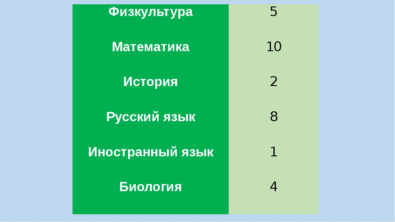 Физкультура 5 Математика 10 История 2 Русский язык 8 Иностранный язык 1 Биоло...