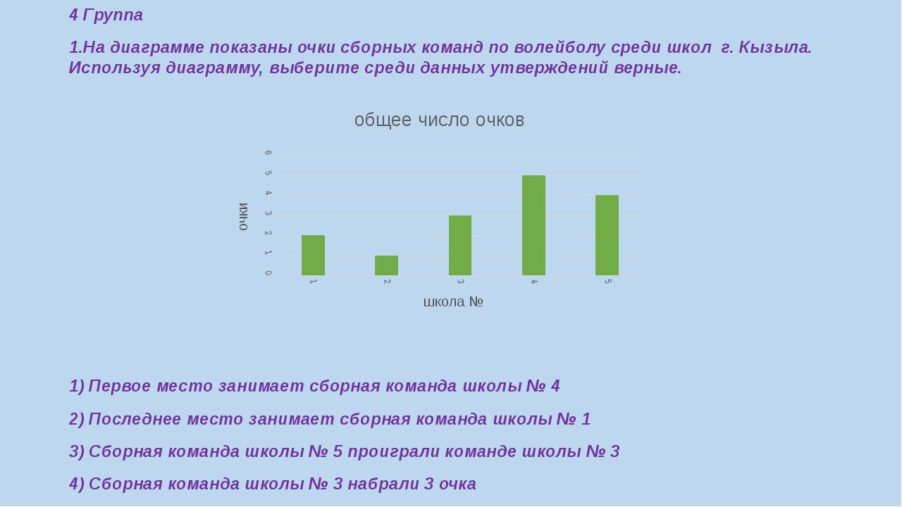4 Группа 1.На диаграмме показаны очки сборных команд по волейболу среди школ...