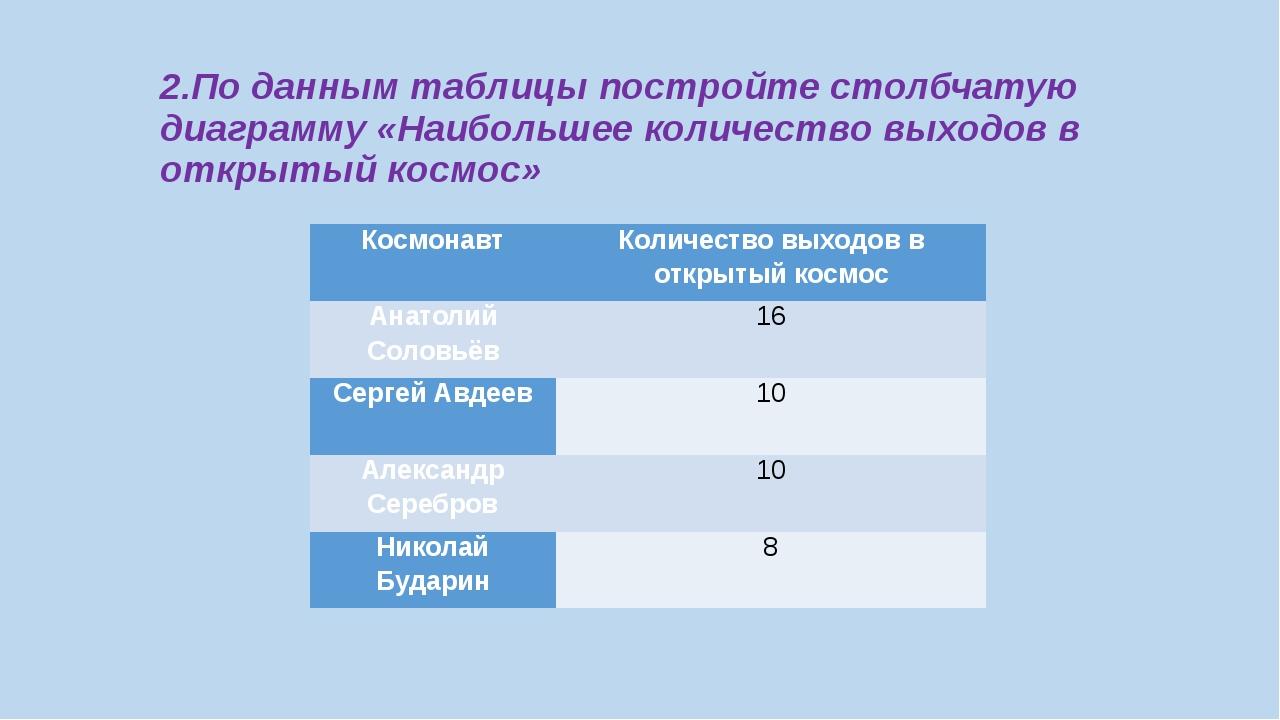 2.По данным таблицы постройте столбчатую диаграмму «Наибольшее количество вых...