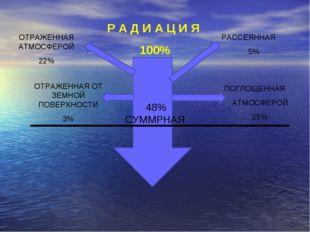 Р А Д И А Ц И Я 100% 48% СУММРНАЯ РАССЕЯННАЯ 5% ОТРАЖЕННАЯ АТМОСФЕРОЙ 22% ПОГ