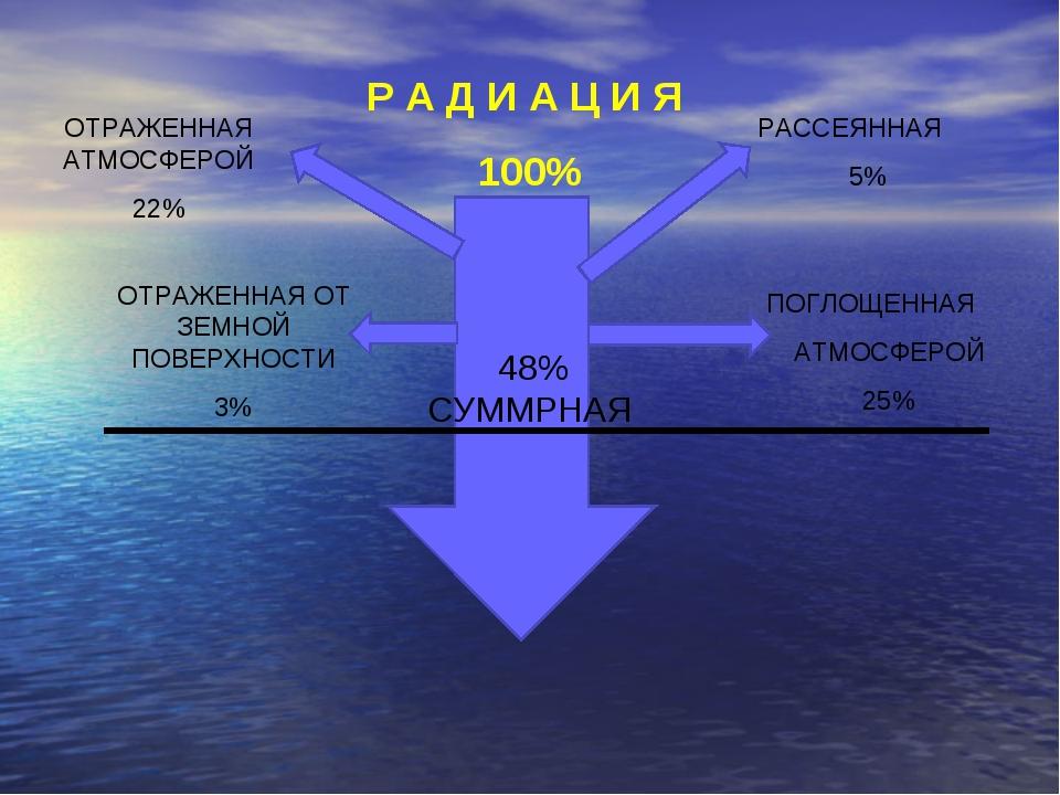 Р А Д И А Ц И Я 100% 48% СУММРНАЯ РАССЕЯННАЯ 5% ОТРАЖЕННАЯ АТМОСФЕРОЙ 22% ПОГ...