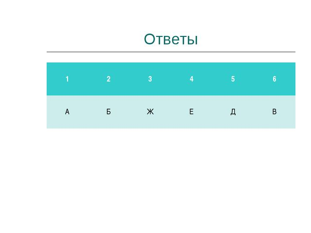 Ответы 1 2 3 4 5 6 А Б Ж Е Д В