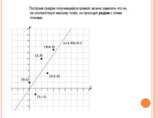 Построив график получившейся прямой, можно заметить что он, не соответствует
