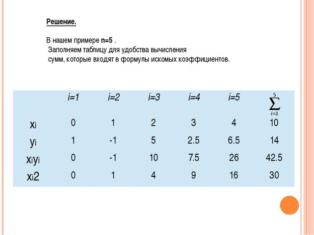 Решение. В нашем примере n=5 . Заполняем таблицу для удобства вычисления сумм...