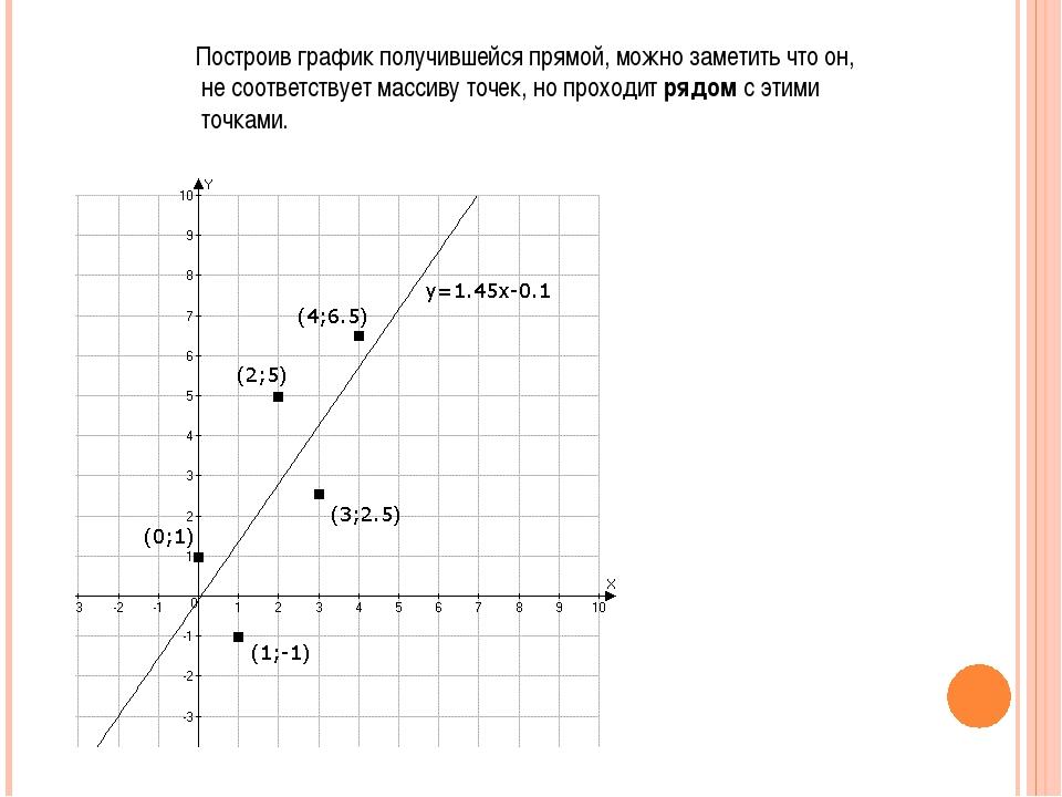 Построив график получившейся прямой, можно заметить что он, не соответствует...