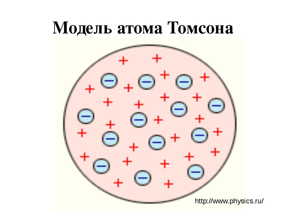 Модель атома Томсона http://www.physics.ru/