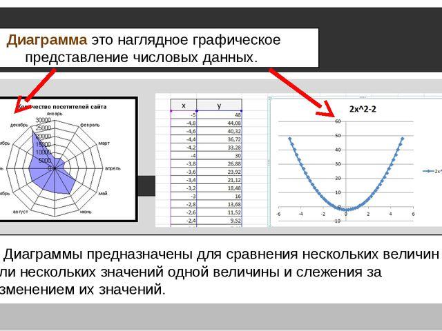 Диаграмма это наглядное графическое представление числовых данных. Диаграммы...