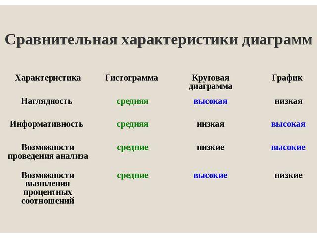 Сравнительная характеристики диаграмм Характеристика Гистограмма Круговая диа...
