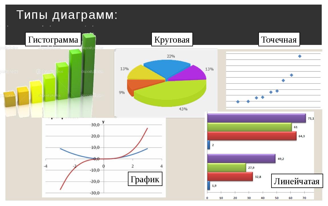Типы диаграмм: Гистограмма Круговая Точечная Линейчатая График