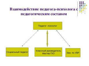 Взаимодействие педагога-психолога с педагогическим составом Педагог -психоло