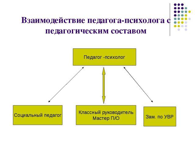 Взаимодействие педагога-психолога с педагогическим составом Педагог -психоло...