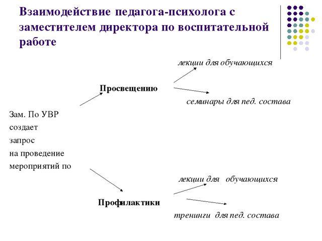 Взаимодействие педагога-психолога с заместителем директора по воспитательной...