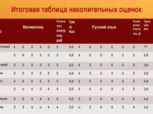 Итоговая таблица накопительных оценок № ФИО Математика Количествоконтроль. ра