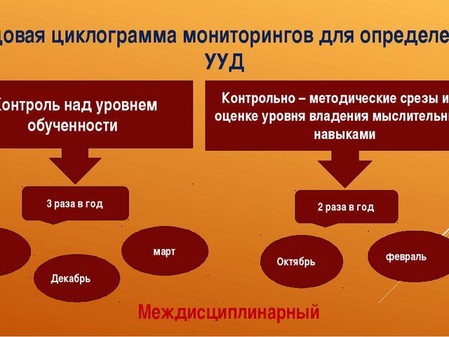 Годовая циклограмма мониторингов для определения УУД Контроль над уровнем обу...