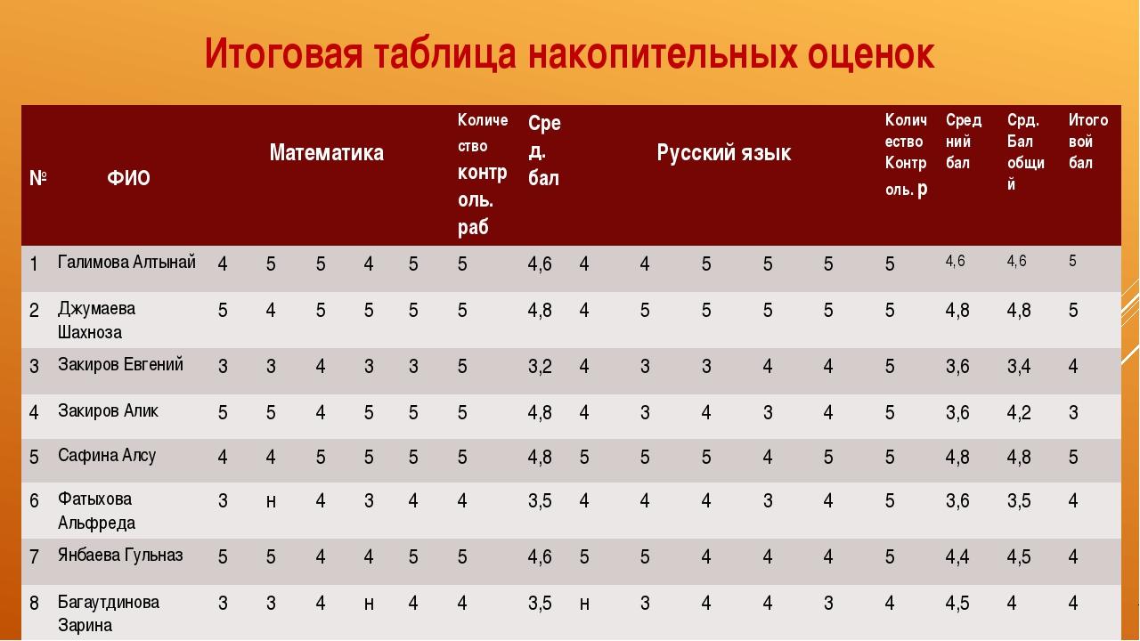 Итоговая таблица накопительных оценок № ФИО Математика Количествоконтроль. ра...